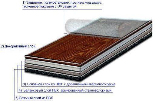 Структура виниловой плитки