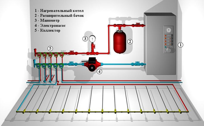 Схема водяного тёплого пола