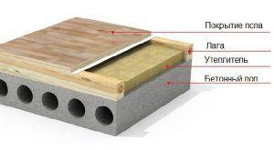 Утеплитель для бетонного пола