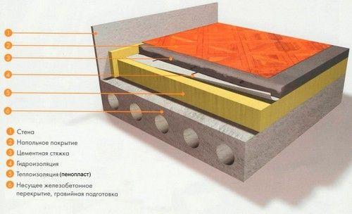 Укладка полистирола на бетонный пол