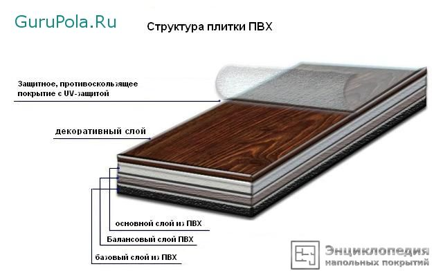 свойства плитки ПВХ