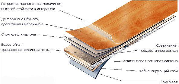 Конструкция и характеристики ламината
