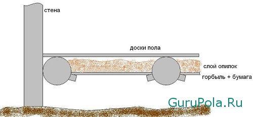 Утепление пола опилками: преимущества, особенности, способы монтажа