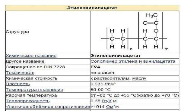 свойства этиленвинил ацетата