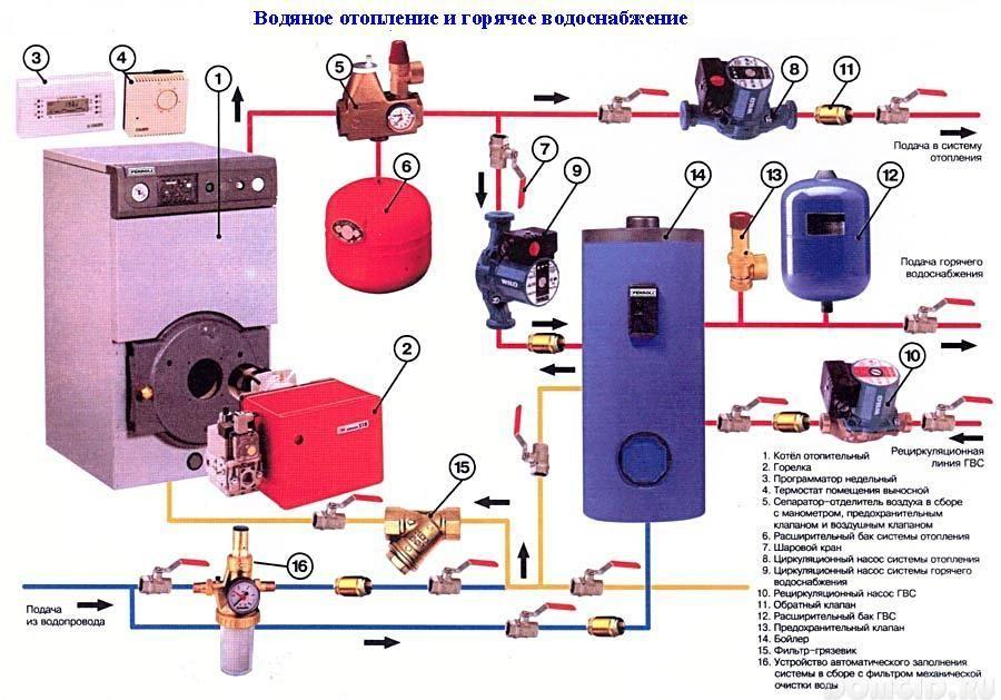устройство газового отопления