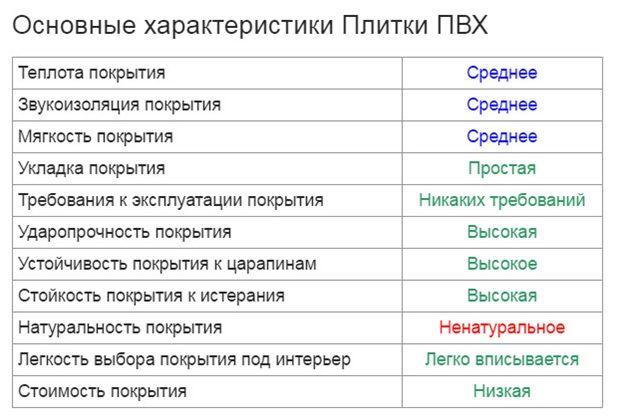 характеристики ПВХ-плитки