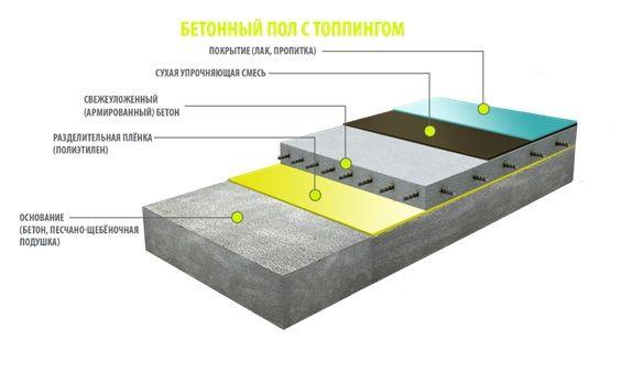 топпинг на бетон