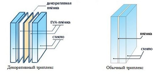 сравнение стекол