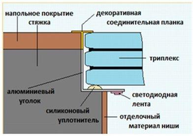 схема стеклянного пола