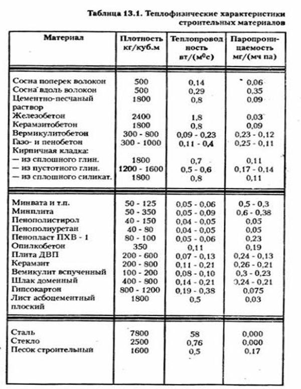 теплофизические характеристики