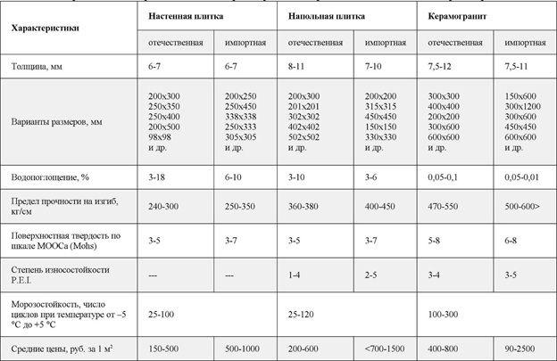 характеристики плитки
