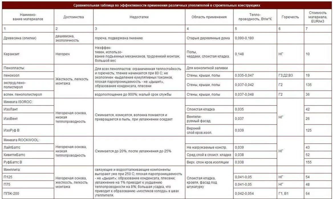 сравнение теплоизоляционных материалов