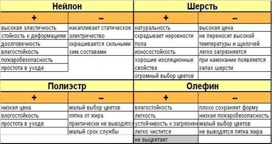 таблица материалов