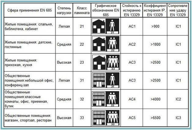 таблица классов