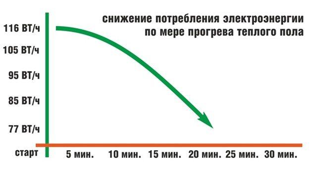 снижение потребления энергии