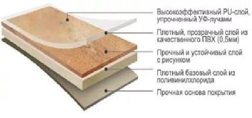 слои плитки