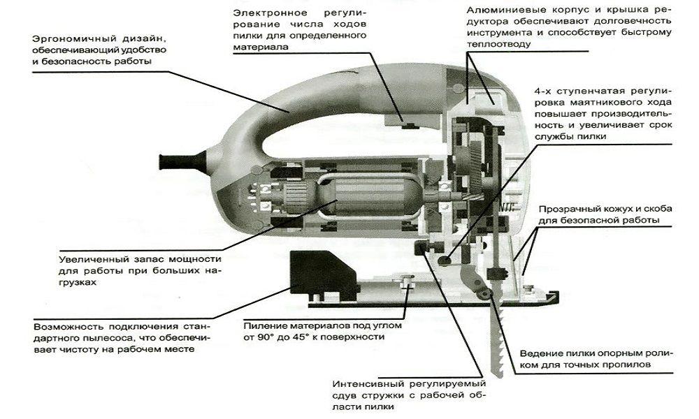 Электролобзик устройство