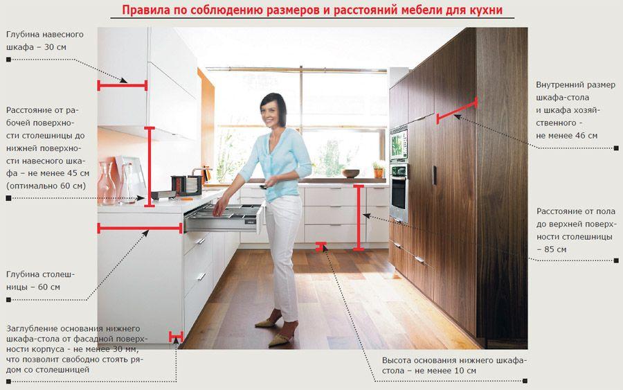 Стандартные расстояния для кухонной мебели