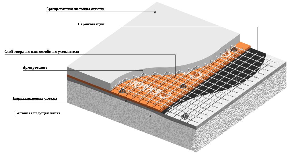 основание бетон