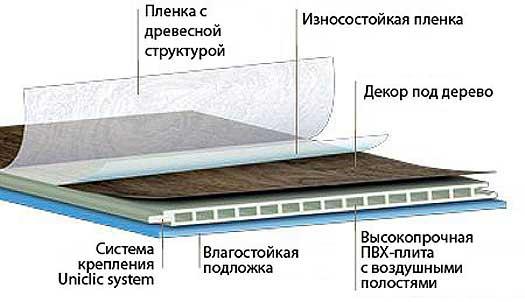 Структура ламината для ванной