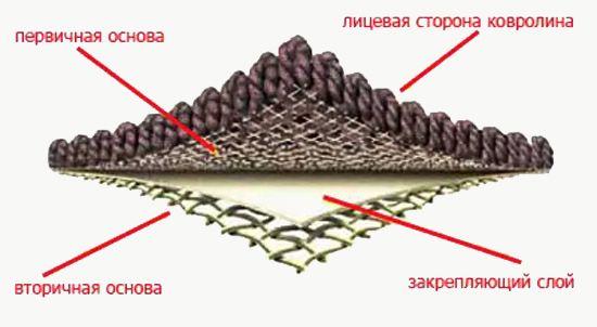 Структура ковролина с высоким ворсом