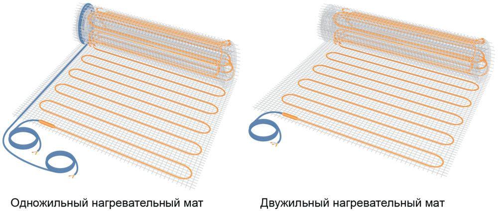 Одножильный и двужильный нагревательный мат