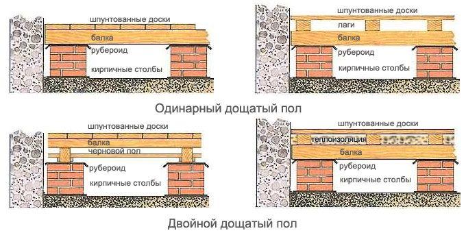 Технологии устройства стяжки по настилу из древесины