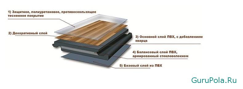 структура кварц виниловой плитки
