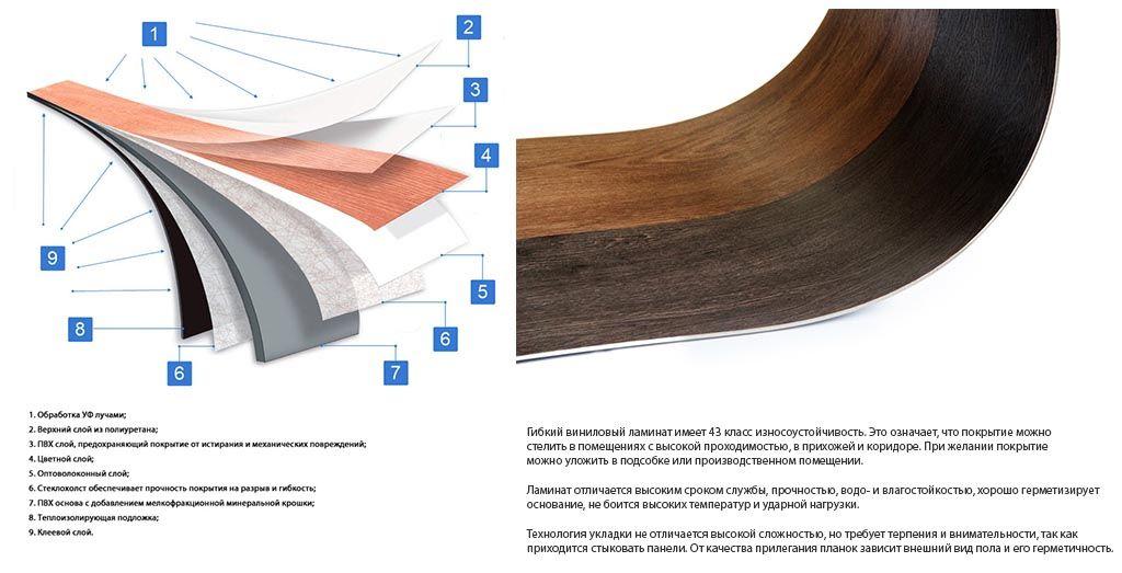 Строение винилового покрытия