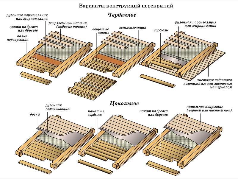 виды деревянных
