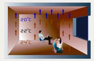 Теплый пол температура