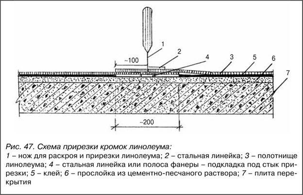 разрезание линолеума
