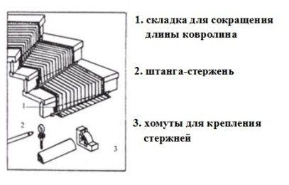складки ковролина