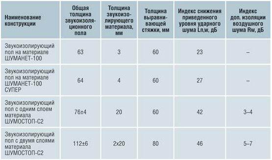 звукоизоляторы таблица