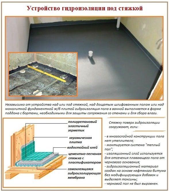 гидроизоляция под стяжкой