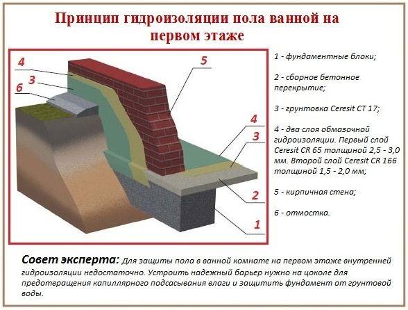 принцип гидроизоляции
