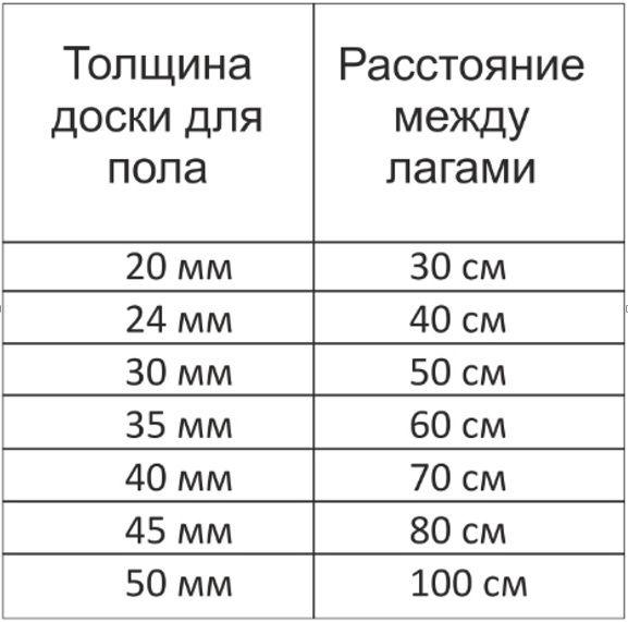 толщина доски расстояние