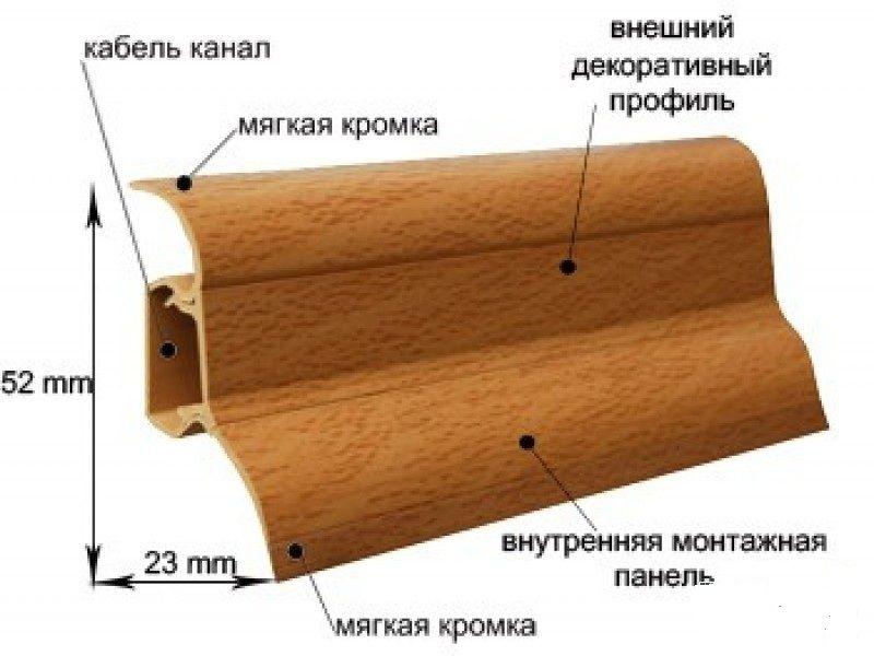 плинтуса с кабельным каналом