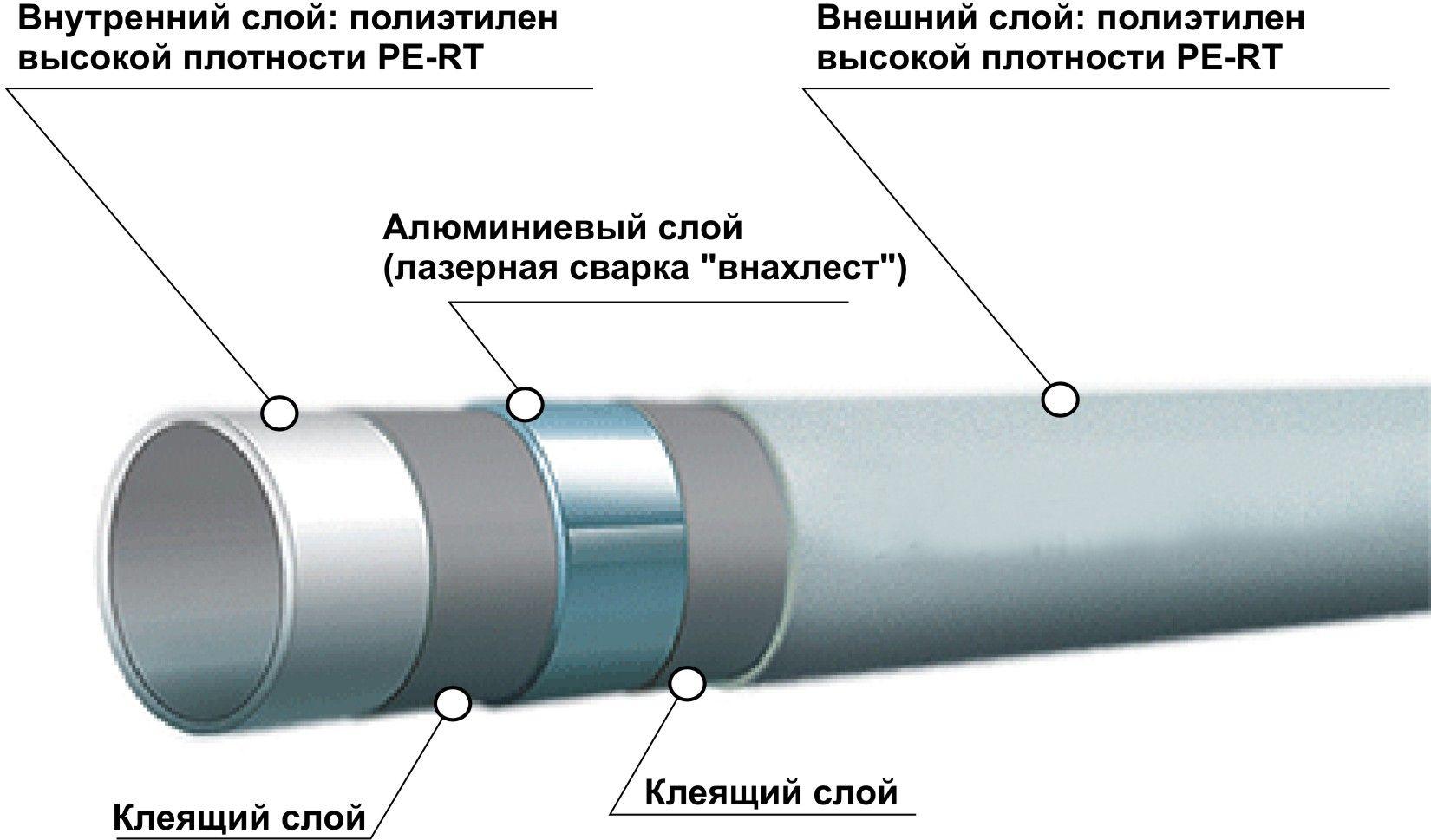 Полиэтиленовой трубы ре-rт